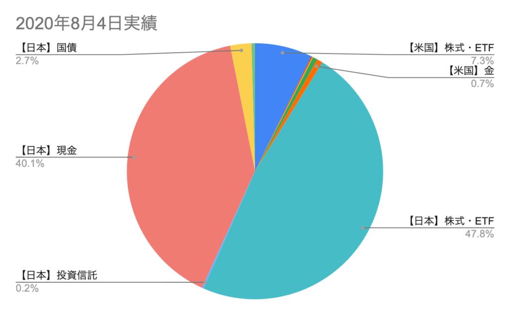【実績】投資ポートフォリオ(国・商品別)※ロジャーズ次郎(2020年8月)