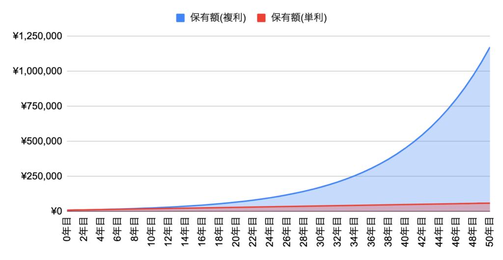 複利と単利の50年間の差(利回り10%)