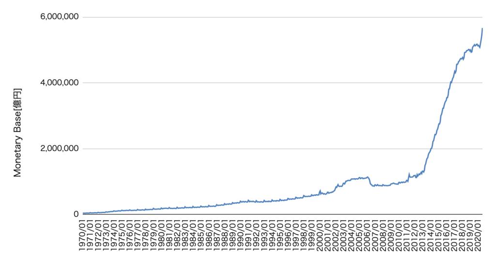 日本のマネタリーベース推移(日銀データより)