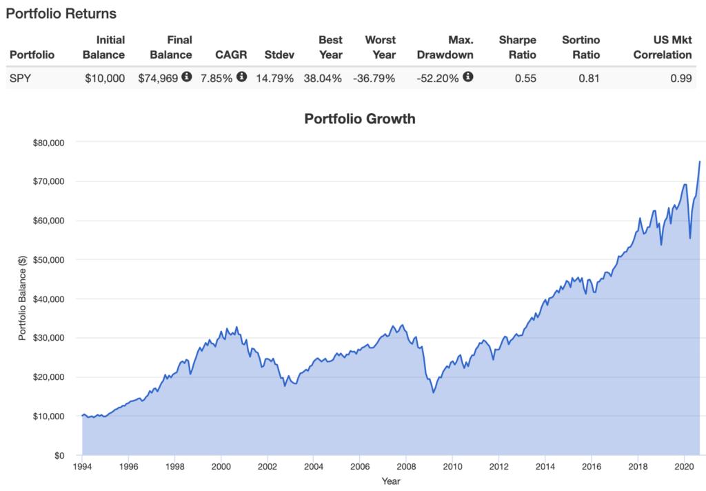グロース株の刀を表すキャピタルゲインのグラフ