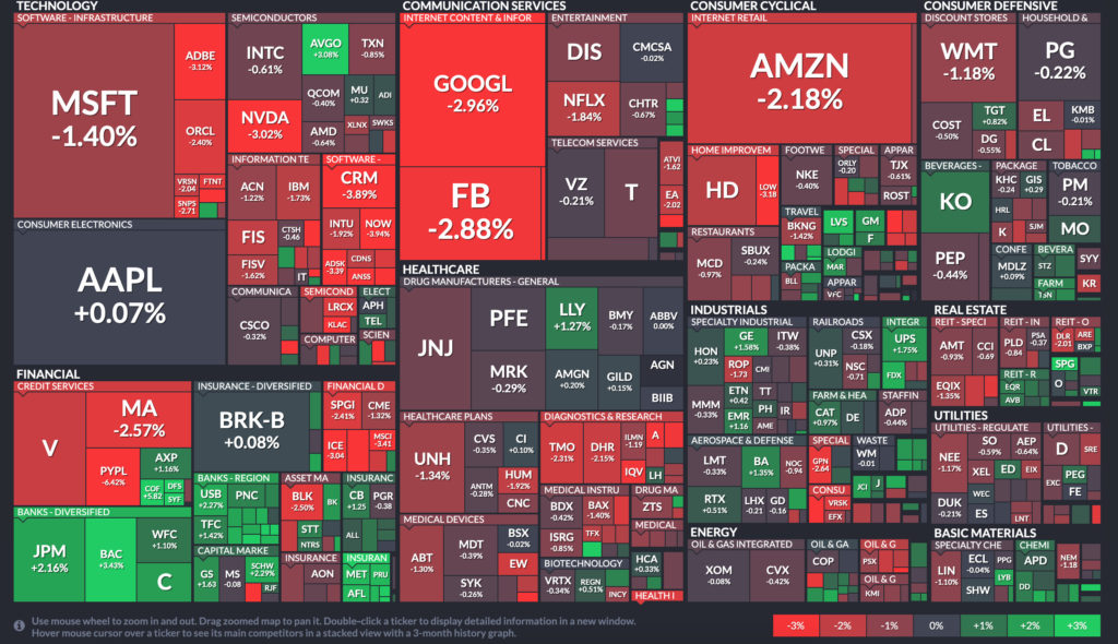 S&P500Map