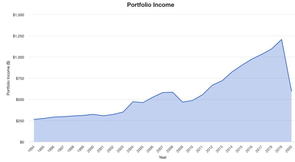 高配当株の刀を表すインカムゲインのグラフ