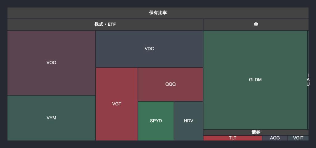 S&P500Map風