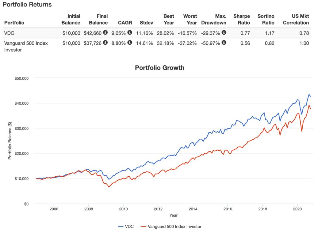 VDCとS&P500のパフォーマンス比較