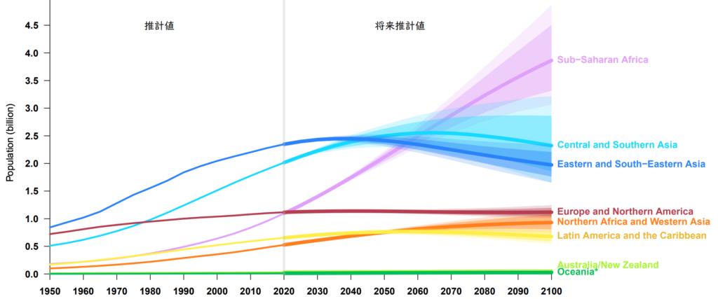 世界人口推計2019年版の地域別の人口動向:1950〜2100年の推計値より