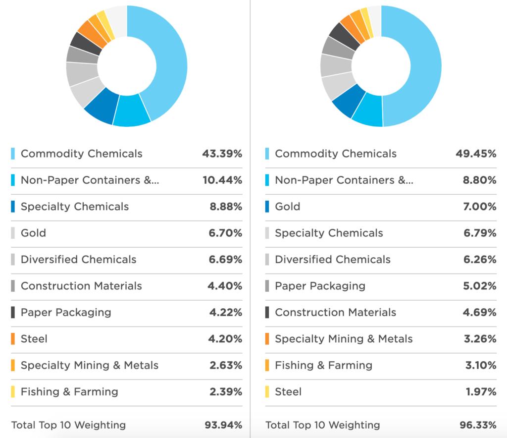 ETF.com(VAWとXLBの比較)