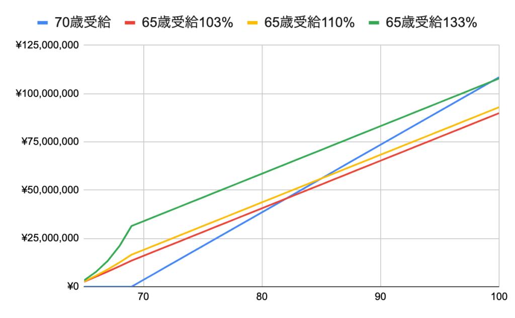 70歳受給、65歳受給103%、65歳受給110%、65歳受給133%の比較