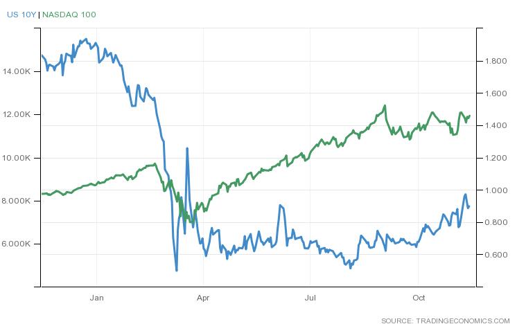 米国債10年利回りとNASDAQ100(2019年末から1年間)