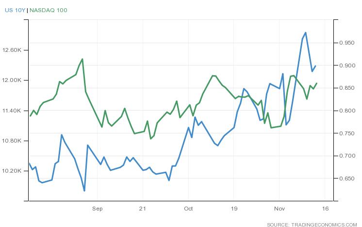 米国債10年利回りとNASDAQ100(2020年8月から3ヶ月)