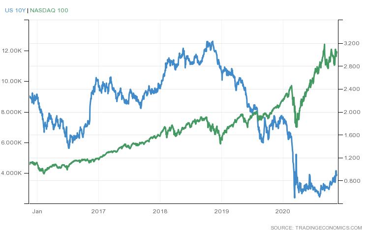 米国債10年利回りとNASDAQ100(2015年末から5年間)