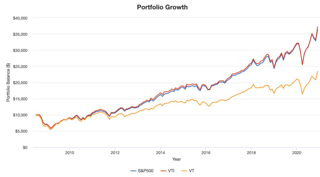 S&P500、全米株式、全世界株式のパフォーマンス比較