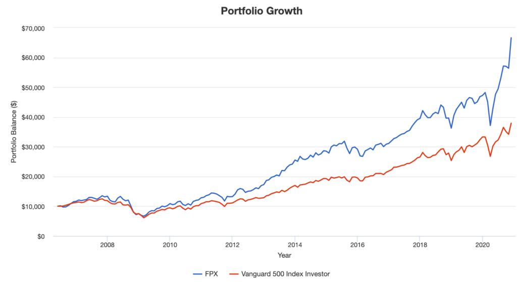 FPX-Protfolio Growth