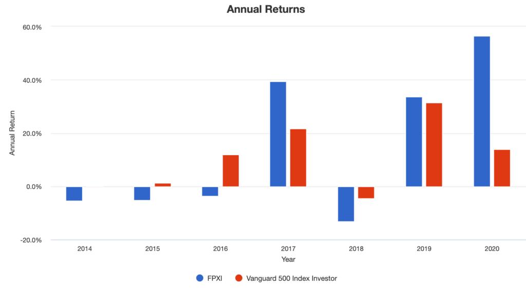 FPXI-Annual Returns