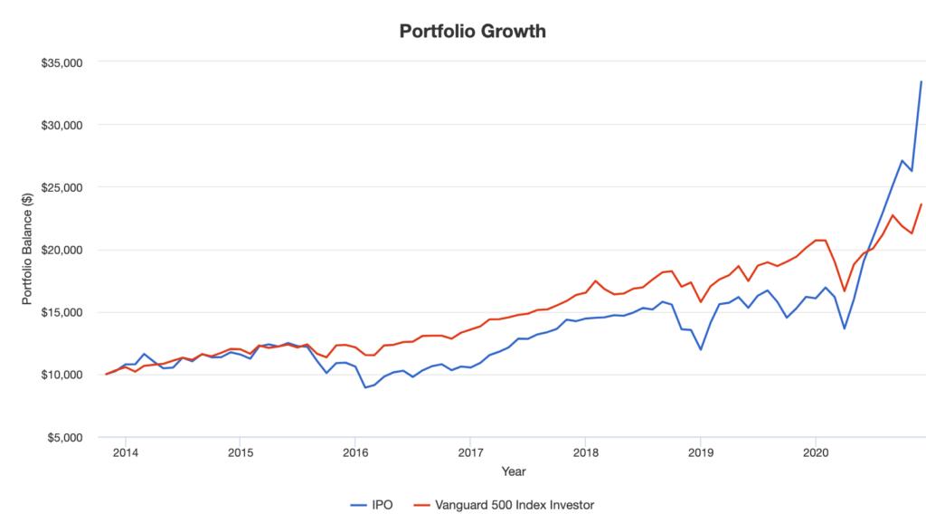 IPO-Portfolio Growth
