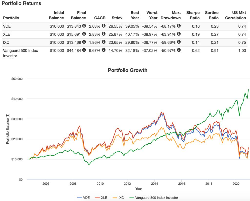 IXCのPortfolio Growth