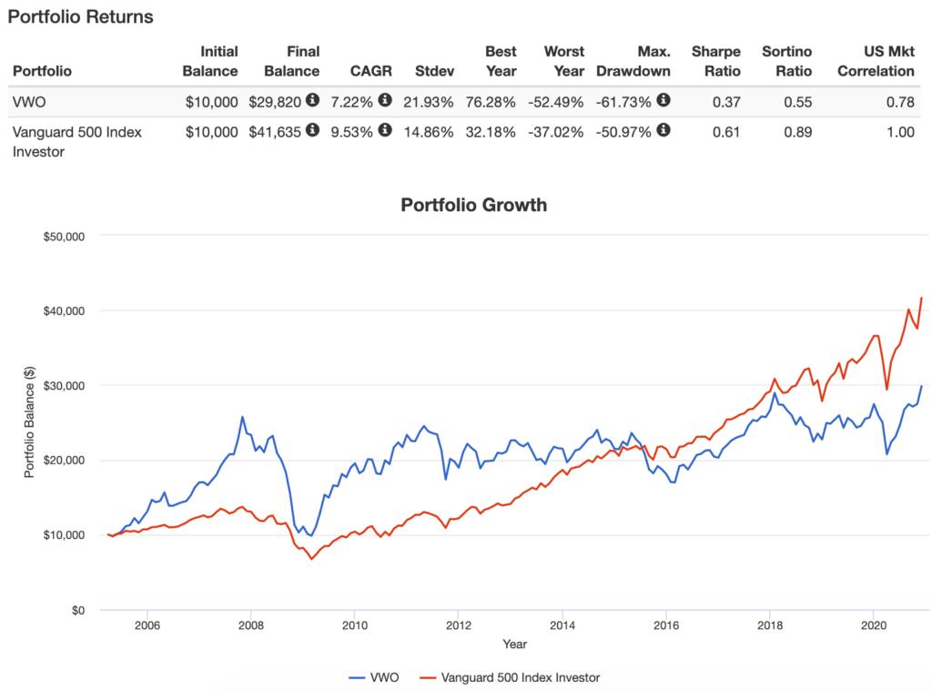 VWO(新興国株式ETF)のPortfolio Growth