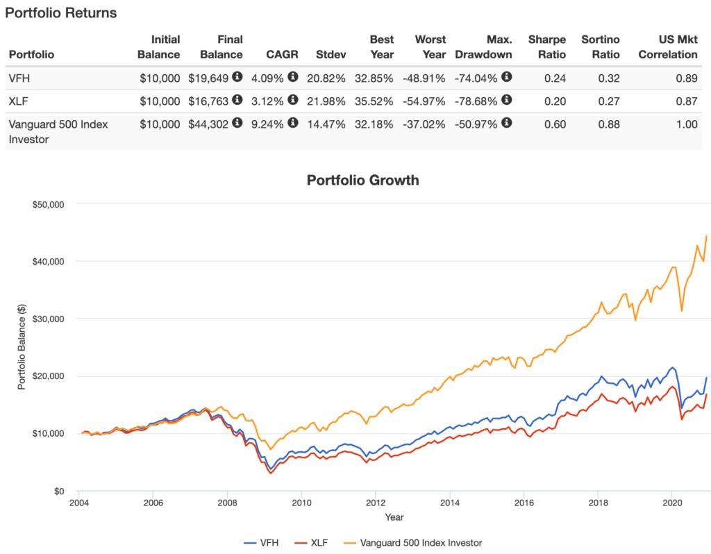 VFHとXLFのPortfolio Growth
