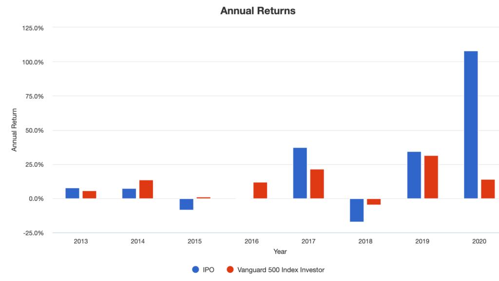 IPO-Annual Returns