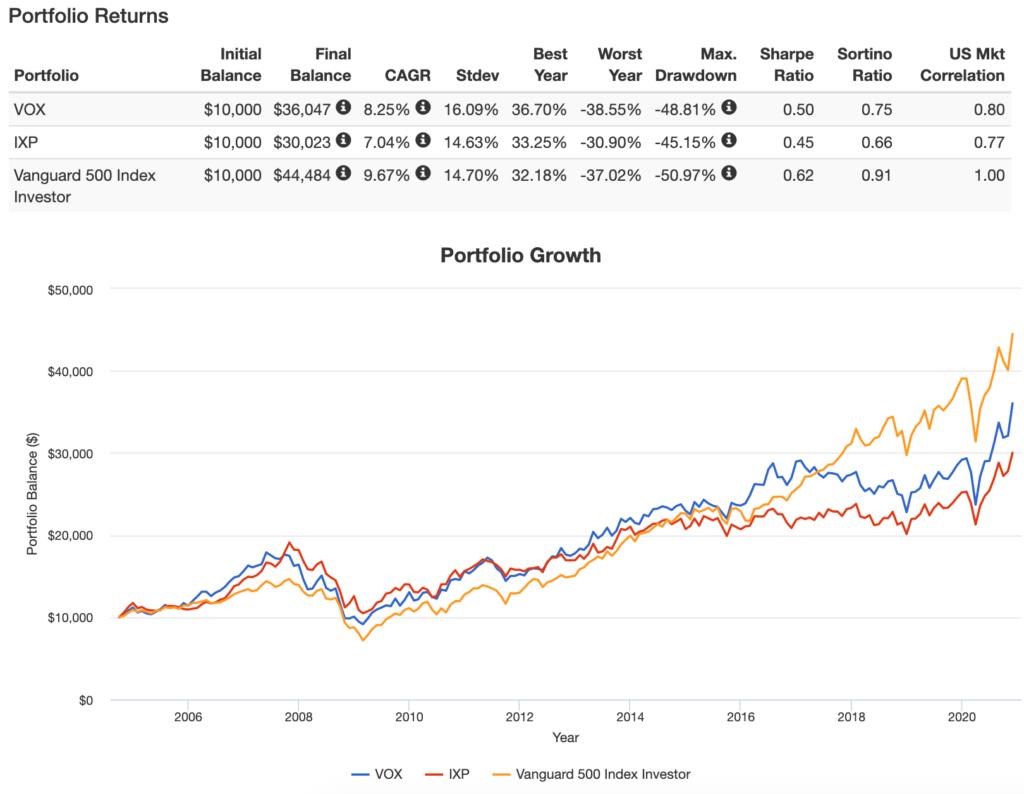 IXPのPortfolio Growth