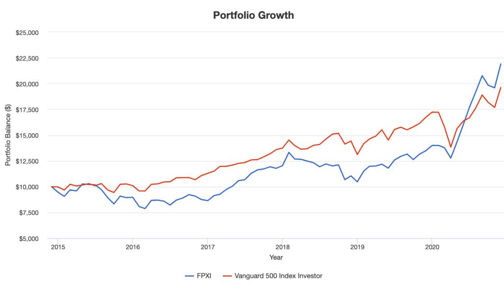 FPXI-Portfolio Growth