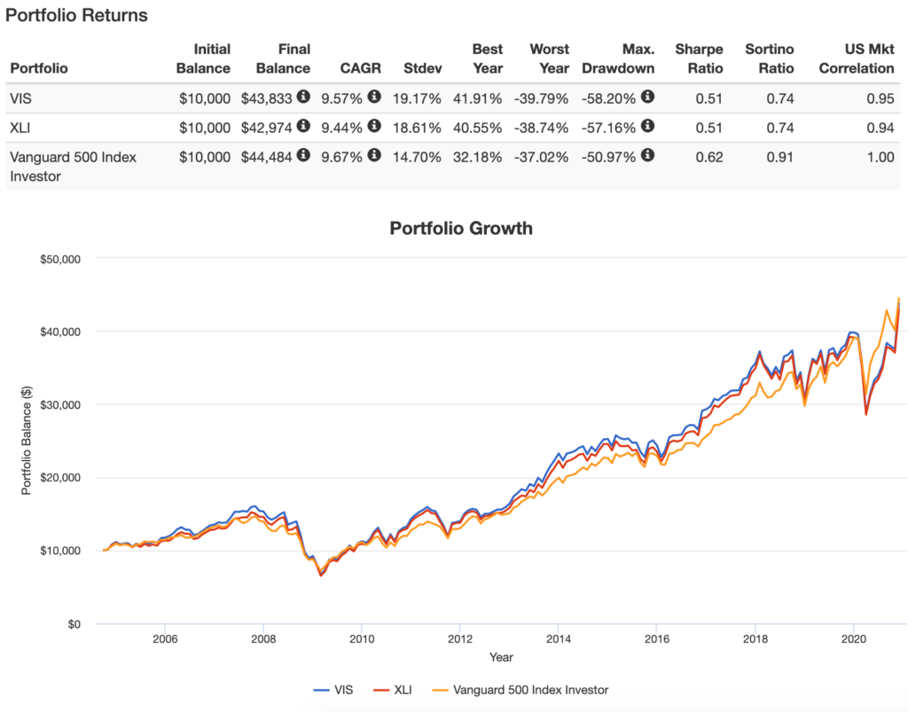 VISとXLIのPortfolio Growth