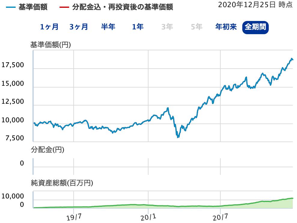 世界スタートアップ&イノベーション株式ファンド-パフォーマンス