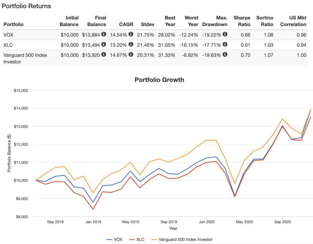 VOXとXLCのPortfolio Growth