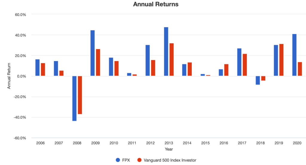 FPX-Annual Returns