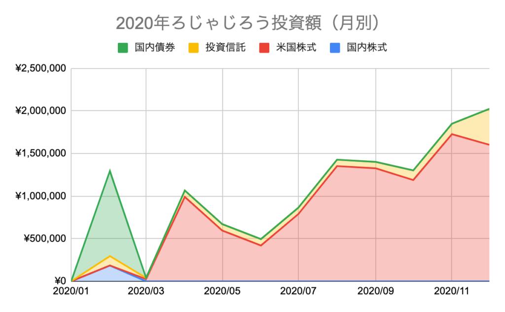 2020年ろじゃじろう投資額(月別)