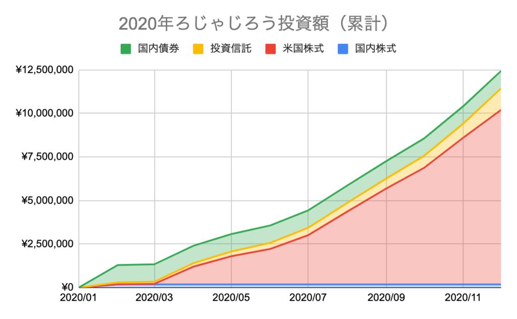 2020年ろじゃじろう投資額(累計)
