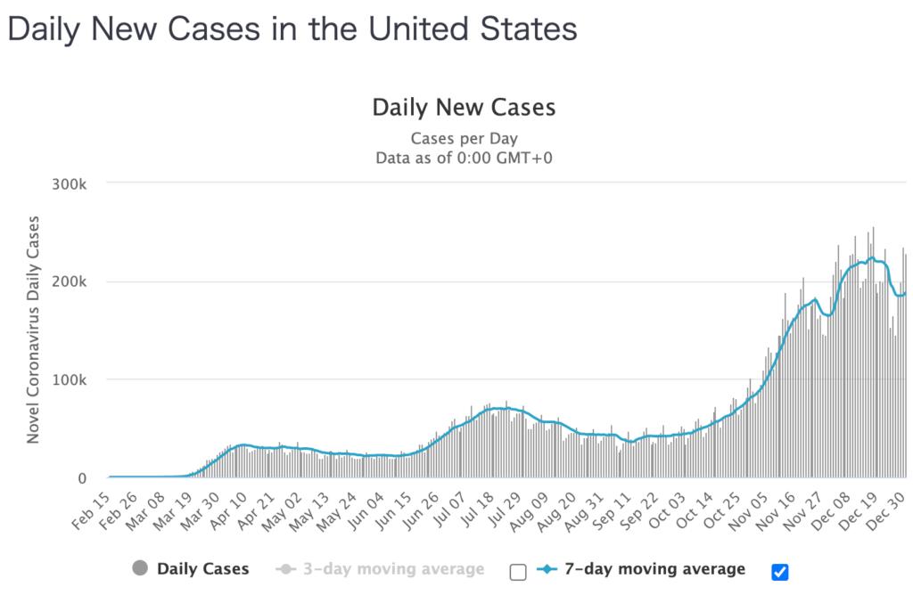 米国コロナ新規感染者数