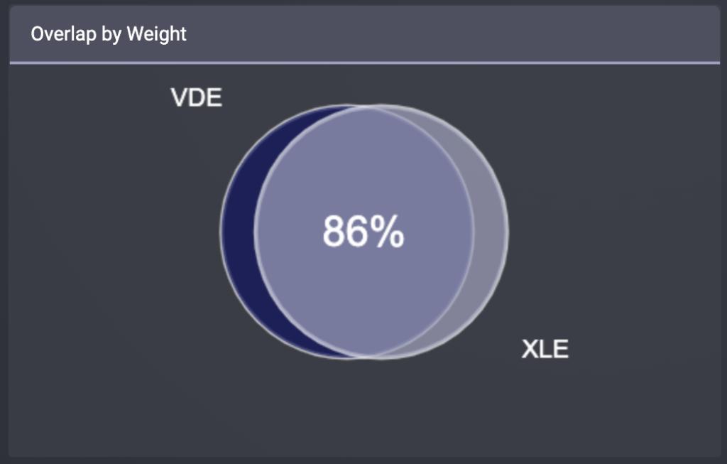 VDEとXLEの重複率(時価総額)