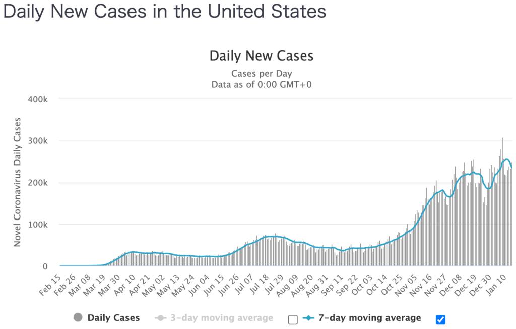 米国コロナ感染者数推移