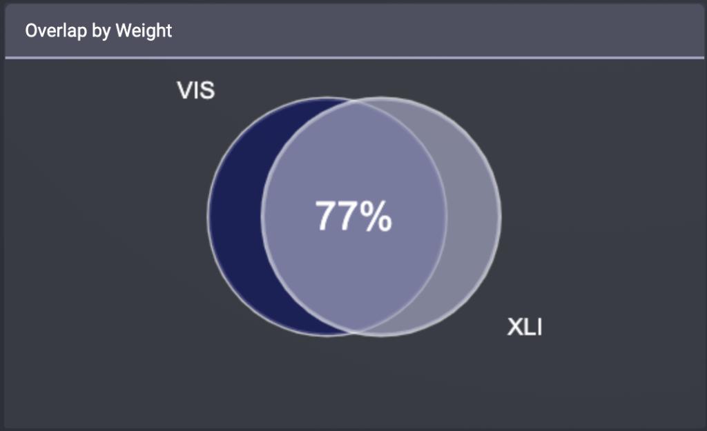 VISとXLIの重複率(時価総額ベース)