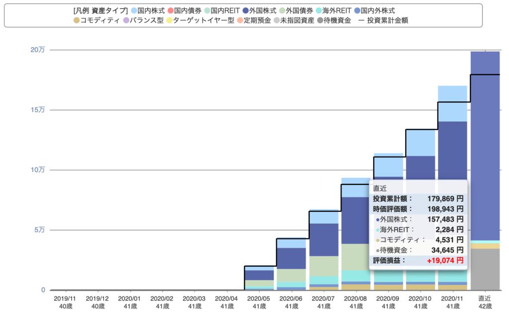 iDeCoの資産推移