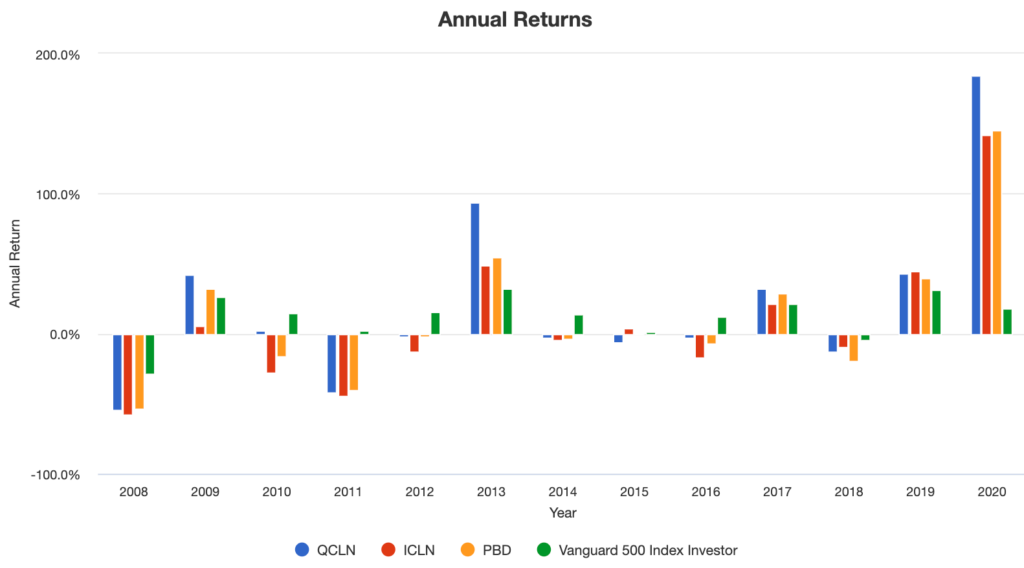 各ETFのAnnual Returns