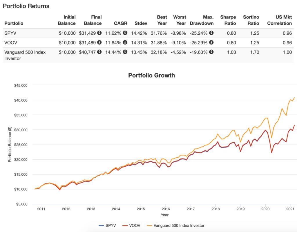 パフォーマンス比較(2010年10月〜2021年2月)