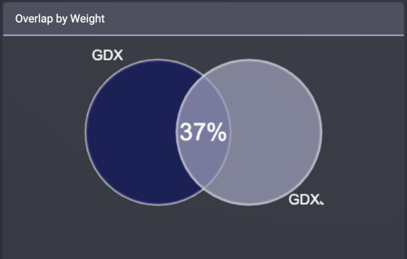 金鉱株ETFのGDXとGDXJの重複率(時価総額)
