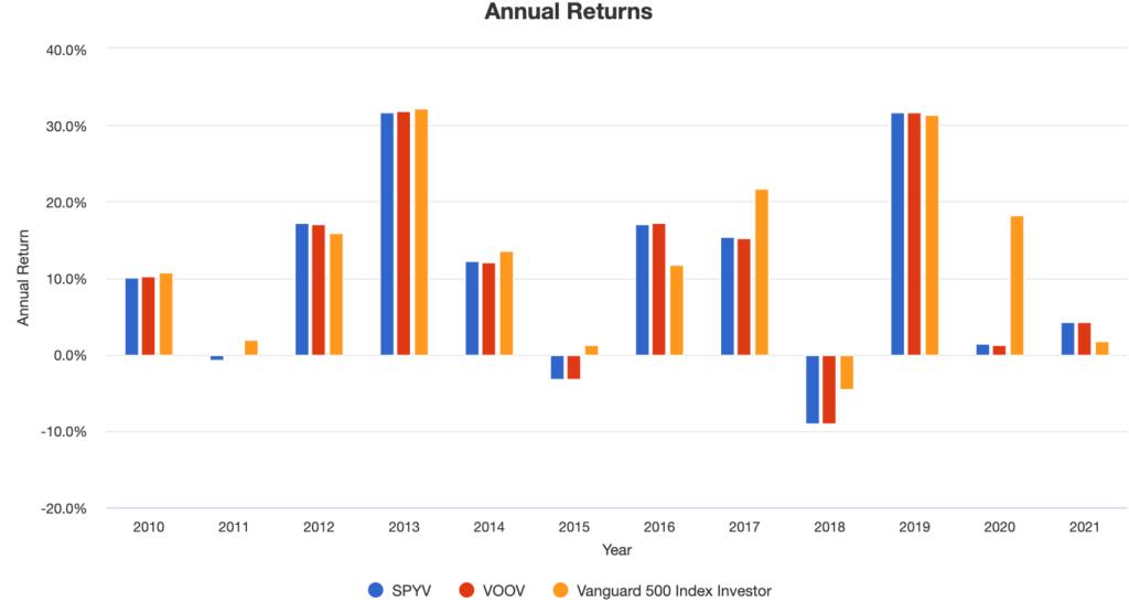 S&P500とSPYVとVOOVの年パフォーマンス比較