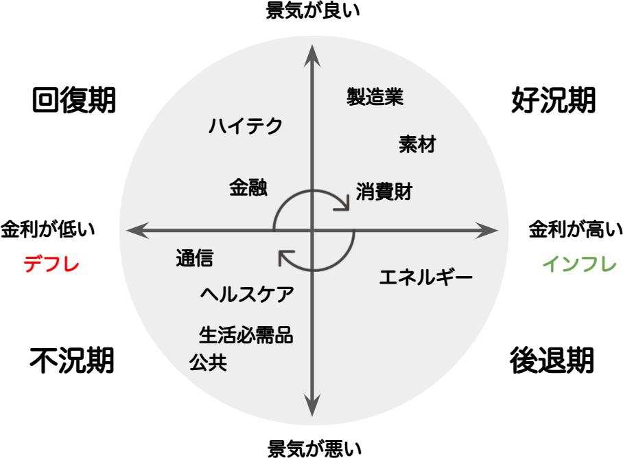 景気循環によるセクターローテーションの図