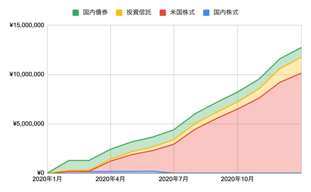 過去1年の評価額の推移