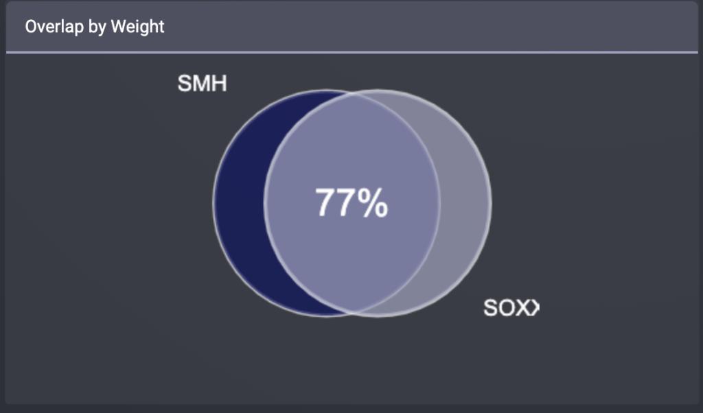 SMHとSOXXの重複率