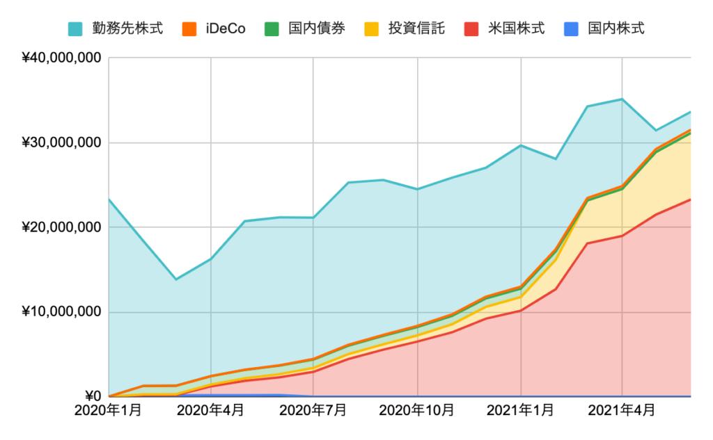 運用資産額の推移