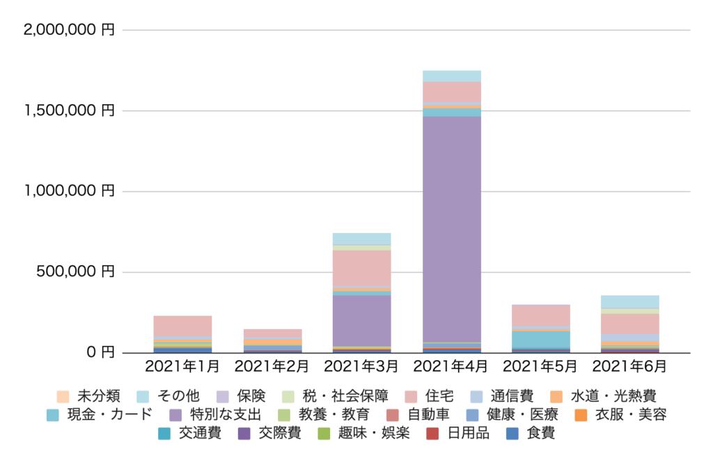 過去半年の支出推移