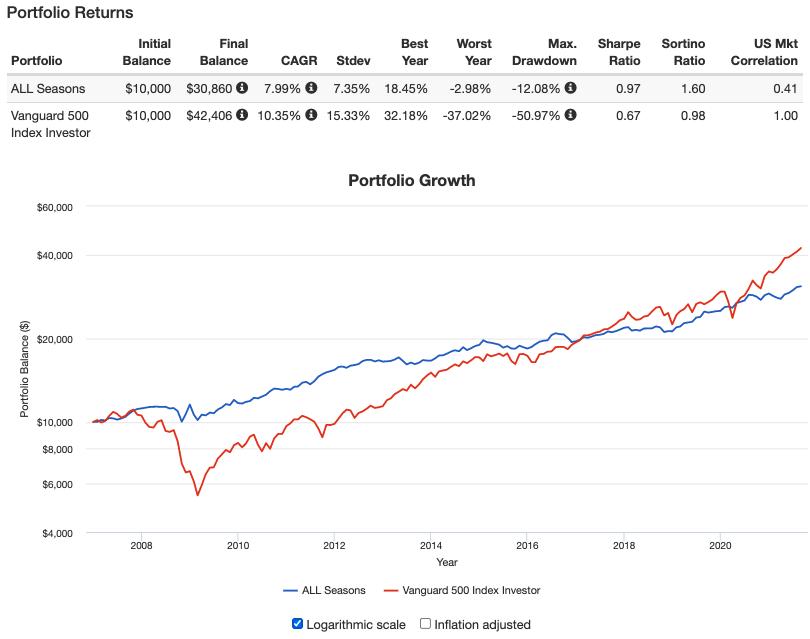 オールシーズンズ戦略とS&P500のリターン