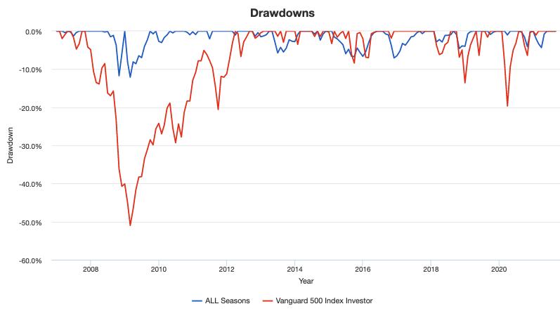 オールシーズンズ戦略とS&P500のDrawdowns