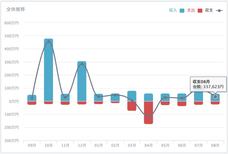 過去1年間の収支推移